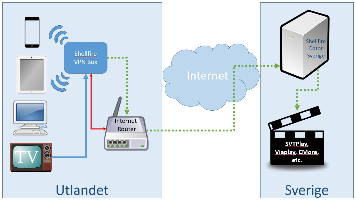 Shellfire_VPN_Box_DiagramJPG