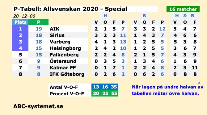 Allsvenskan UOpng