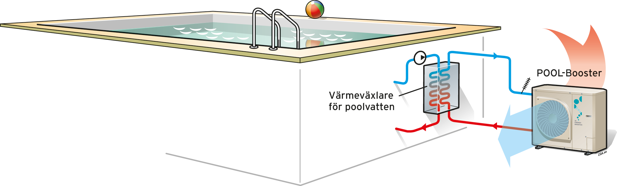 Pool-Booster illustrerad översikt