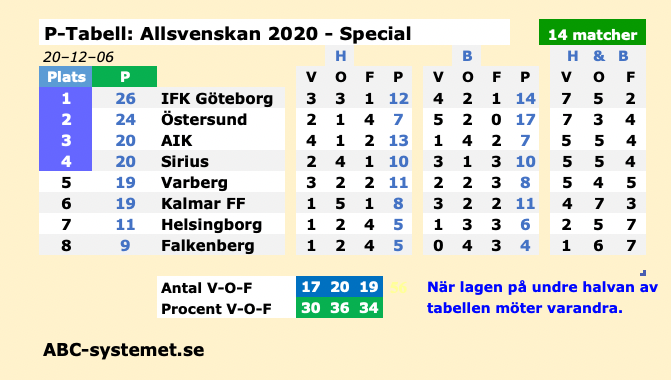 Allsvenskan UUpng