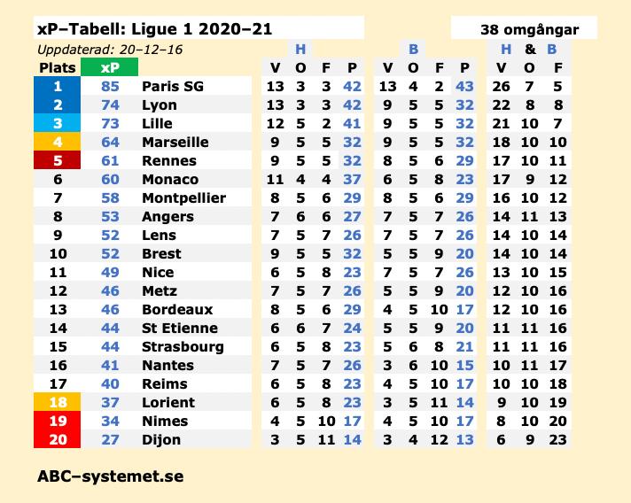 xP Ligue 1 15 Bildpng