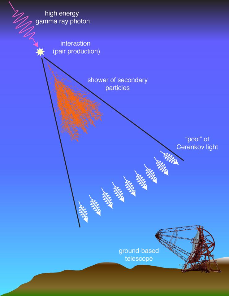 gamma ray diagram freeze ray diagram